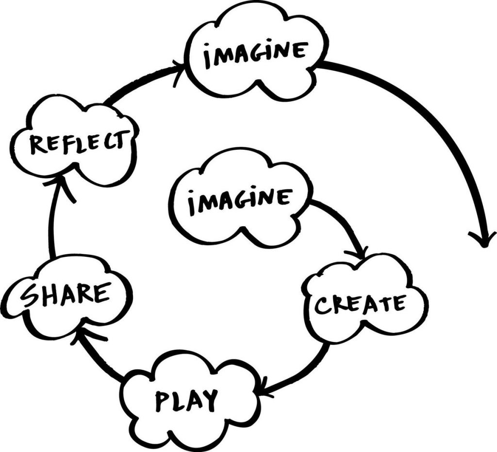 The creative learning spiral of imagine, create, play, share, repeat, imagine